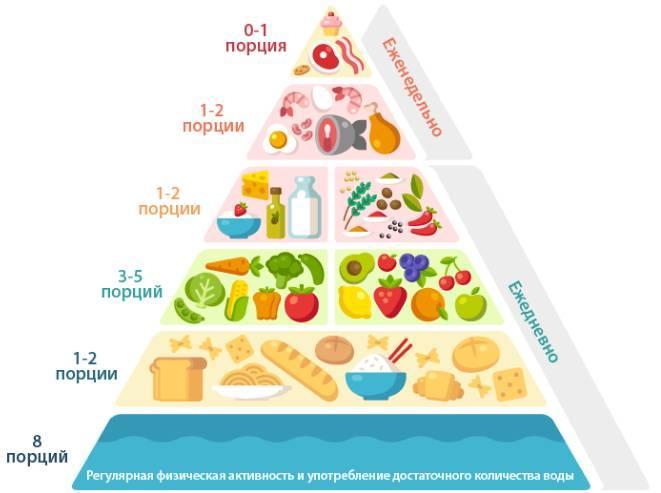 Средиземноморская диета в молодости помогает сохранить...